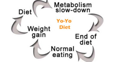 WEIGHT CYCLING – THE YO-YO EFFECT OF WEIGT LOSS AND GAIN